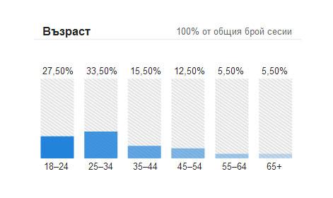 Профил на аудиторията: възраст
